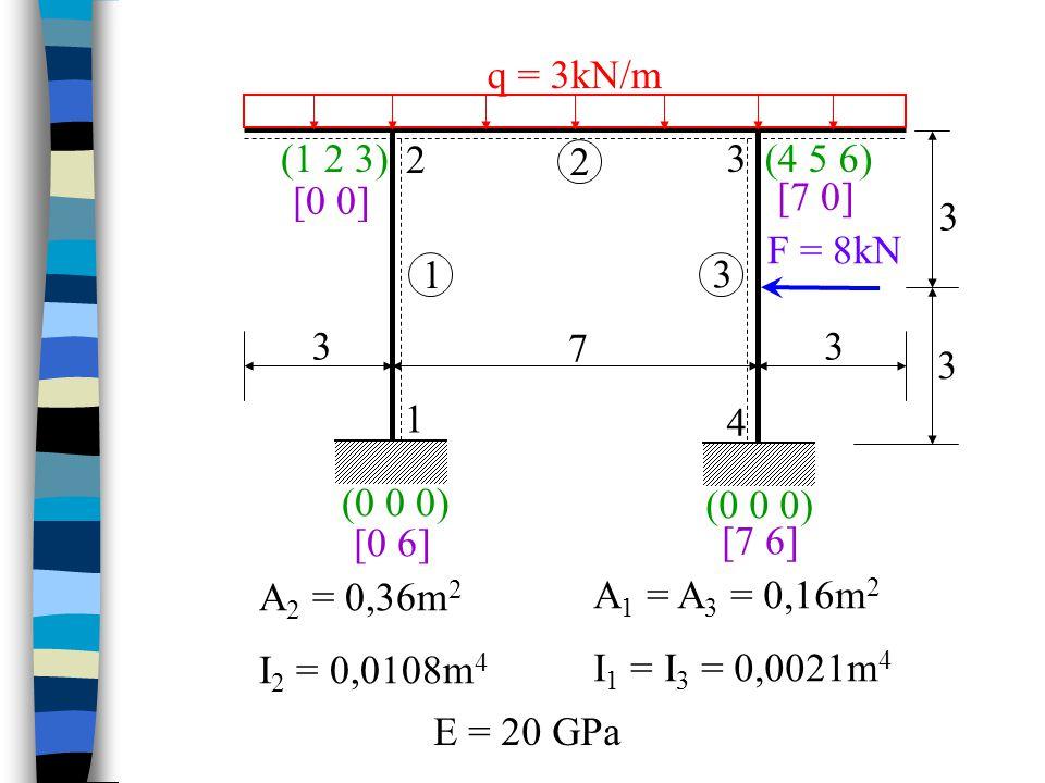 F = 8kN q = 3kN/m. 1. 2. 3. 4. 7. (0 0 0) (1 2 3) (4 5 6) [0 0] [7 0] [7 6] [0 6] A1 = A3 = 0,16m2.